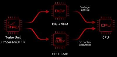 OC DESIGN - ASUS-PRO-CLOCK-II-TECHNOLOGIE