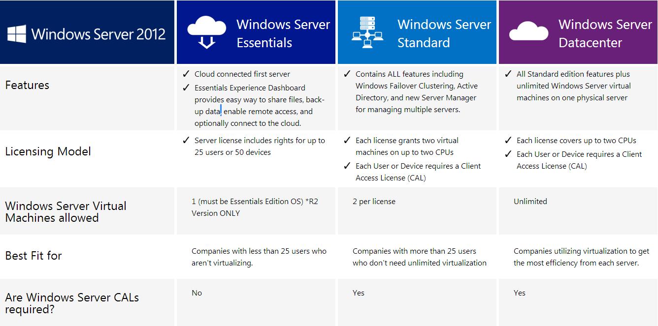 Peachy Microsoft Windows Server 2012 R2 Standard 64 Bit 2Cpu 2Vm Short Links Chair Design For Home Short Linksinfo