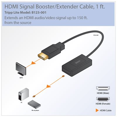 Extend an HDMI Signal up to 150 ft.