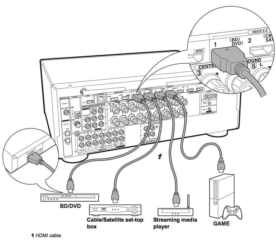 Onkyo Tx Rz1100 92 Channel 4k Hd Network Av Receiver Receivers Passive Subwoofer Wiring Diagram 5 Easy Hdmi Source Connection