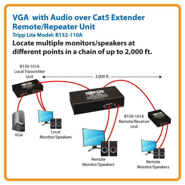 Tripp Lite VGA + Audio over Cat5/Cat6 Video Extender Remote / Repeater Unit  TAA 1000' - video/audio extender - TAA Comp…