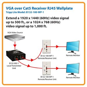Extend a VGA Signal up to 1000 ft.