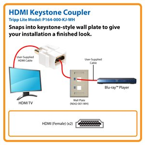 HDMI Keystone Coupler Snaps Right in to Wall Plates