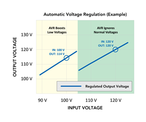 AVR and Surge/Noise Protection