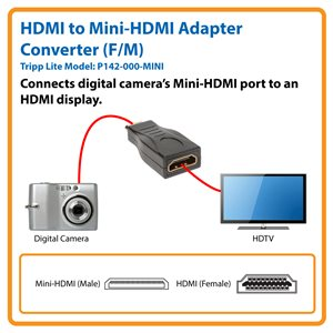 Connect a Digital Camera's Mini-HDMI Port to an HDMI Display