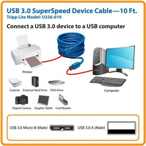 Connect a USB 3.0 SuperSpeed Device to a USB Computer