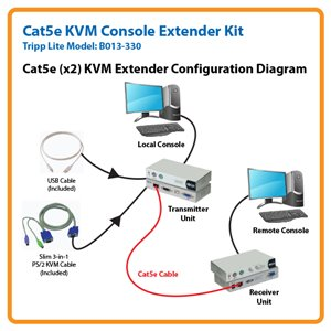Cat5e KVM Console Extender Kit