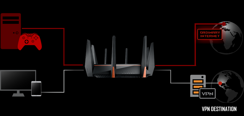 ASUS ROG Rapture GT-AC5300 5334Mbps Tri-band Gaming Router, AiProtection  Lifetime Security by Trend Micro, AiMesh compatible for Mesh WiFi System, 8  x