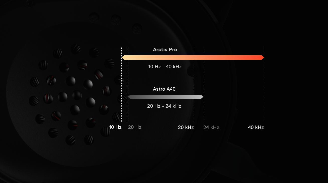 Arctis Pro Wireless Gaming Headset Lossless High Fidelity Circuit Diagram Peerless Audio System