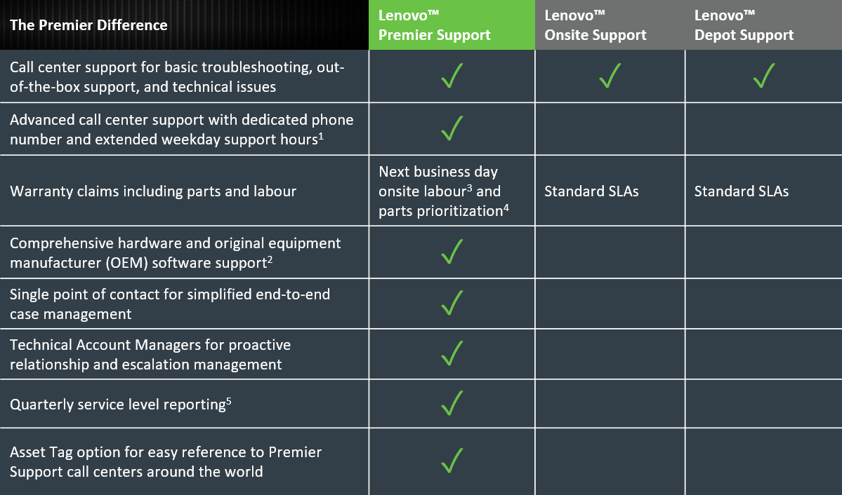 Lenovo On-Site + Premier Support - extended service agreement - 3 years - o