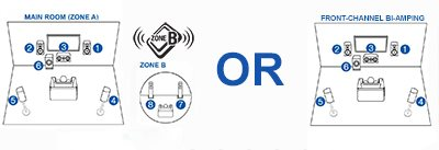 Powered Zone B Audio or front-channel bi-amping